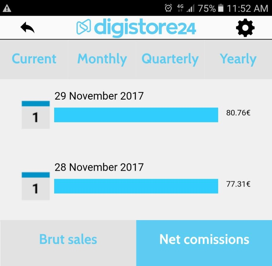 Verdienst erste zwei Tage Digistore24